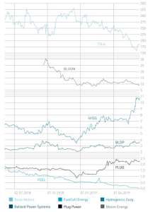 Share price development of the six discussed companies.