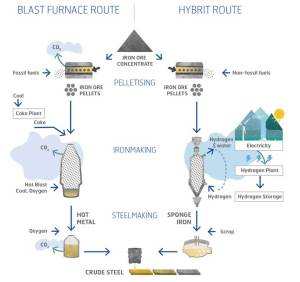 Fig. 1: Conventional steelmaking process versus HYBRIT