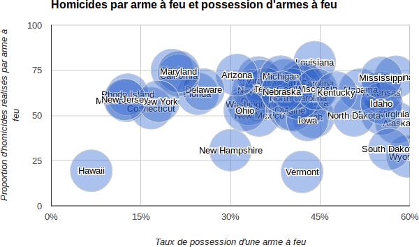 armes_types_homicides_et_equipement