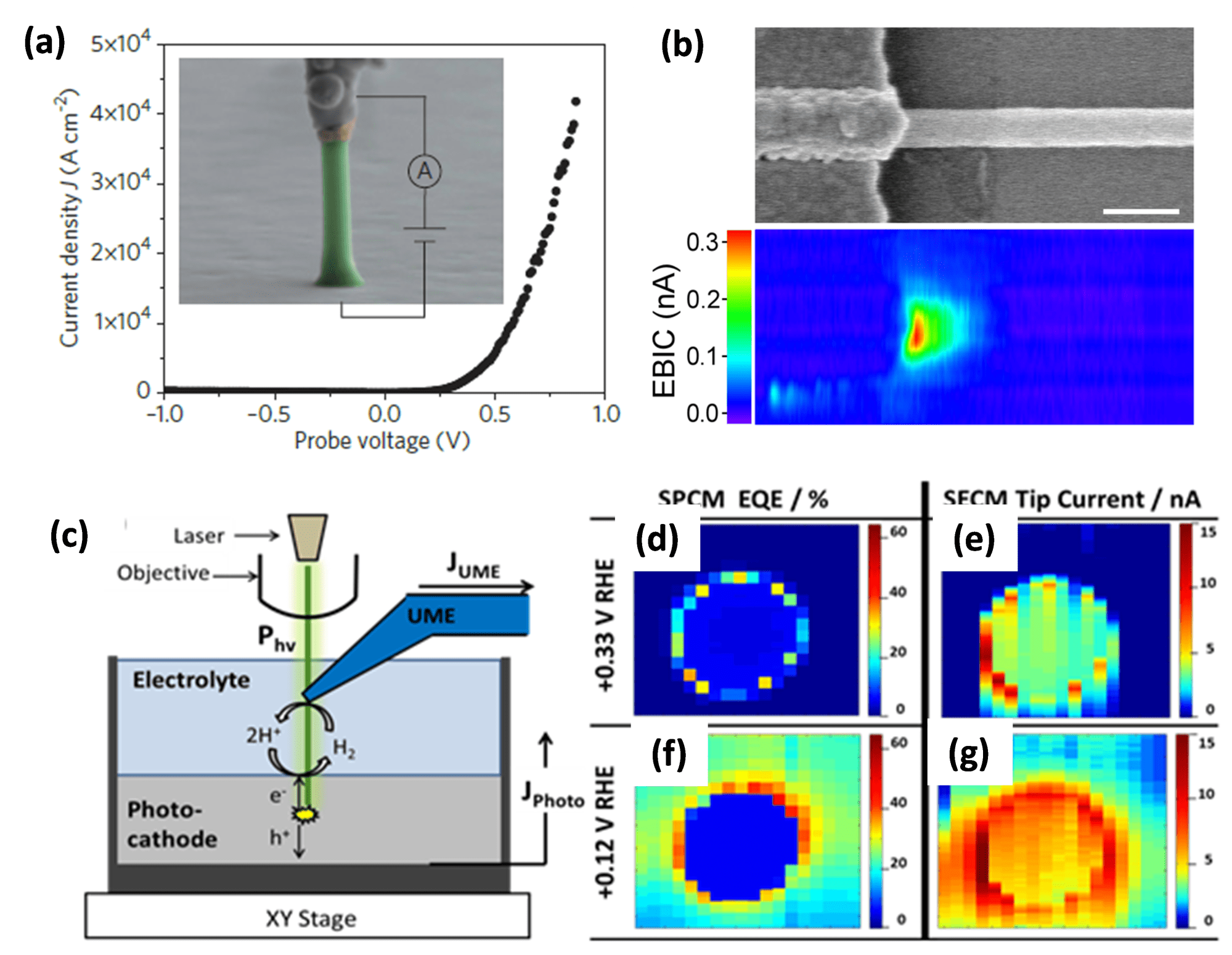 hight resolution of is contacted with a nanomanipulator probe b ebic map of a metal si nanowire junction c schematic of a cell for simultaneous spcm and secm measurements