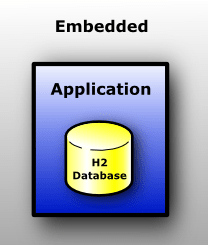 The database is embedded in the application