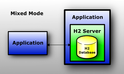 Database, server, and application run in one JVM; an application connects