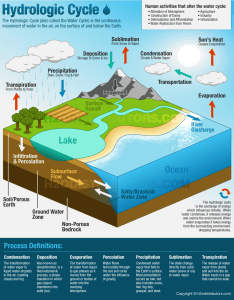 Water cycle diagram also the hydrologic   distributors rh  odistributors