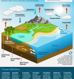 water cycle diagram [ 900 x 1136 Pixel ]