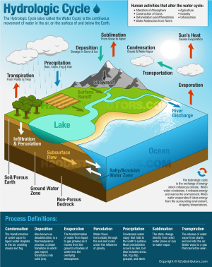The Hydrologic Cycle (Water Cycle)  H2O Distributors