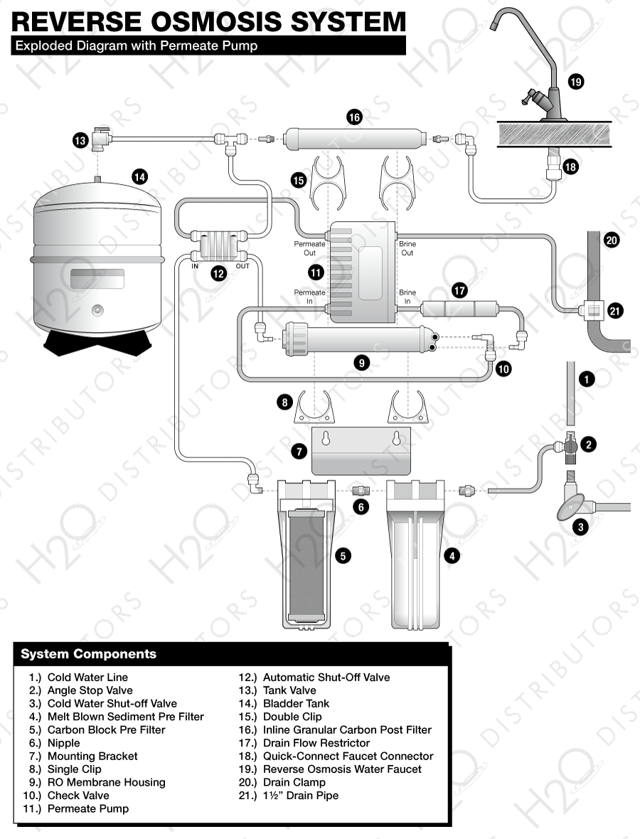 related with process flow diagram reverse osmosis plant