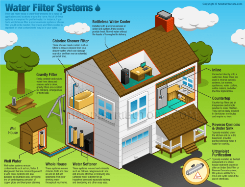 small resolution of water filter system location diagram