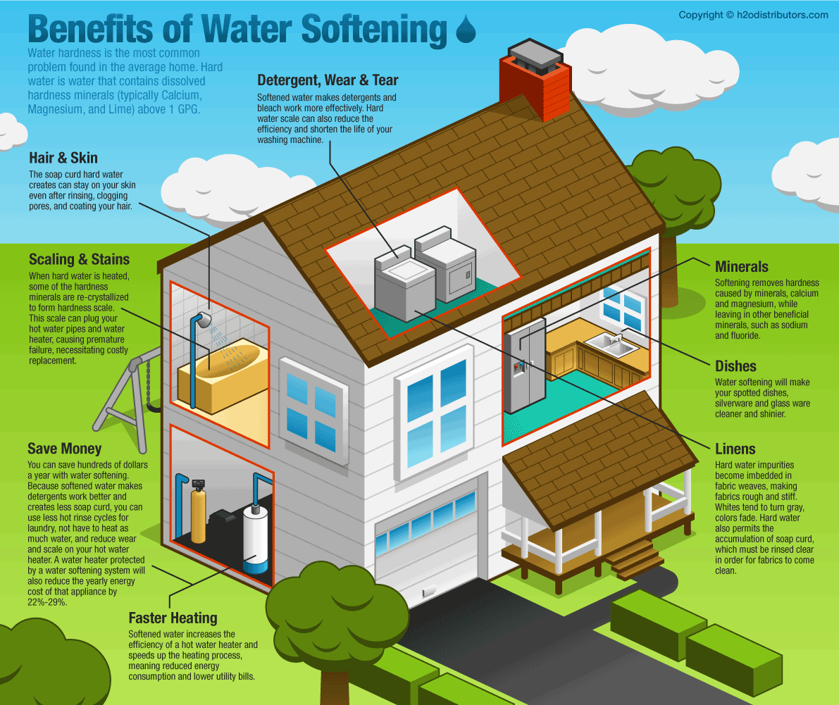 hight resolution of water softener benefit diagram
