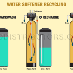 Culligan Water Softener Parts Diagram Animal Cell Blank To Fill In Operation - Schematic Wiring