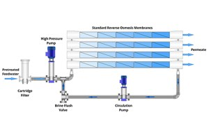 ClosedCircuit Reverse Osmosis (CCRO) | H2O Engineering