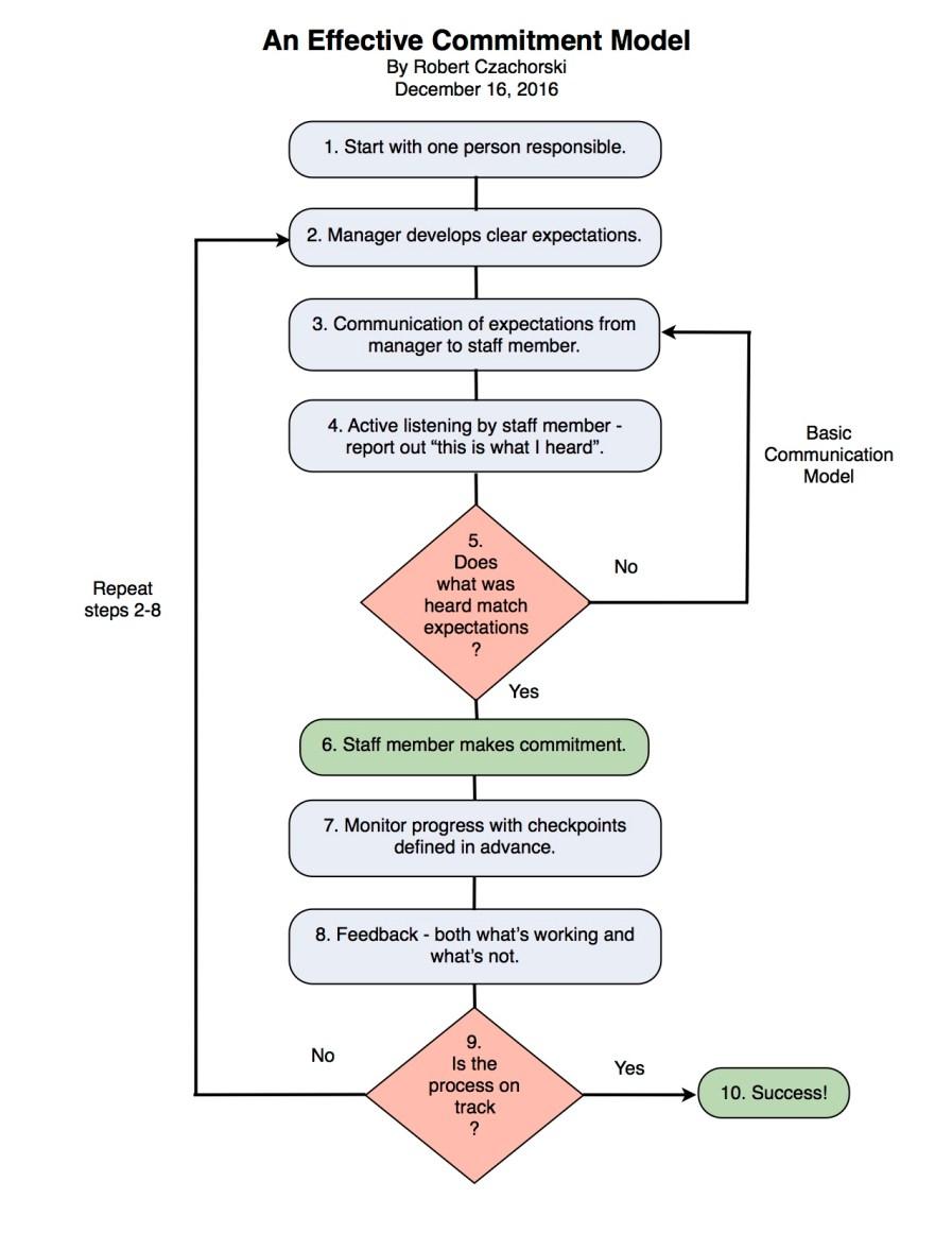 effective-committment-model-chart