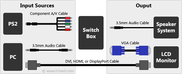 hdmi setup diagram wiring of a two way and intermediate lighting circuit how to connect playstation 2 ps2 computer monitor lcd h3xed dvi