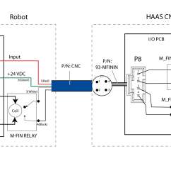 the m fin function can be setup by installing the intenal wire harness p n 93 mfinin and using the m fin cable p n cnc to interface with the robot  [ 1200 x 900 Pixel ]