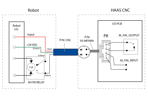 small resolution of the m fin function can be setup by installing the intenal wire harness p n 93 mfinin and using the m fin cable p n cnc to interface with the robot