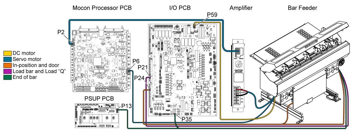 encoder wiring diagram dpdt rocker switch haas diagramhaas bar feeder troubleshooting guidehaas 18