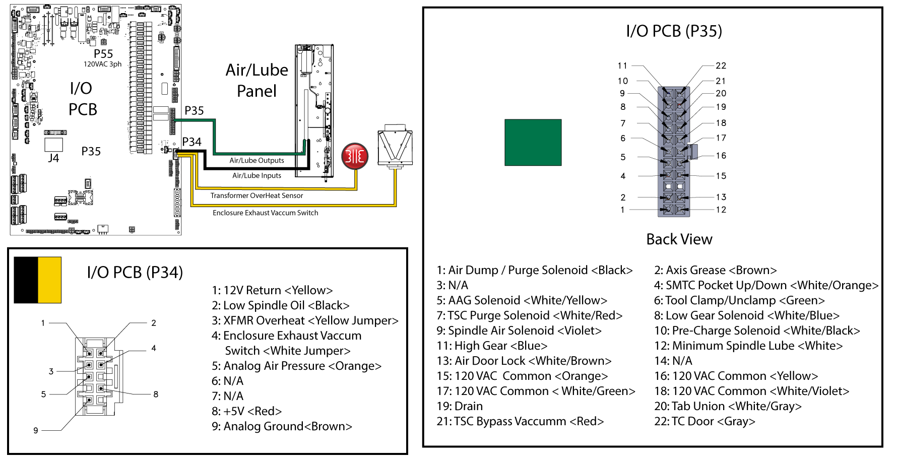 hight resolution of i o pcb p34 p35 to mill air lube panel detail diagram