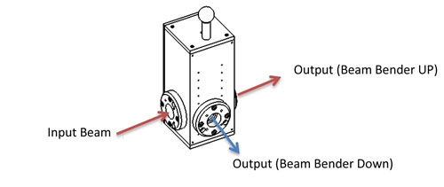 19mm Laser Beam Switching Unit Laser Beam Delivery