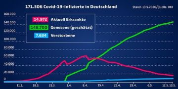 Almanya'da 148 binden fazla korona hastası iyileşti