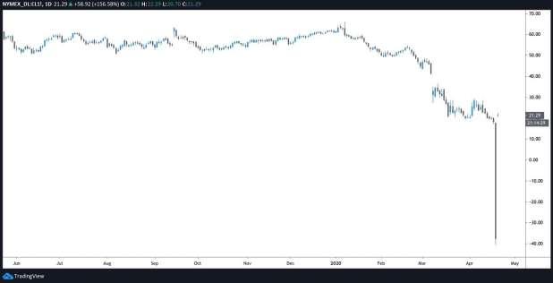 Petrol Fiyatındaki Tarihi Düşüş Grafiği