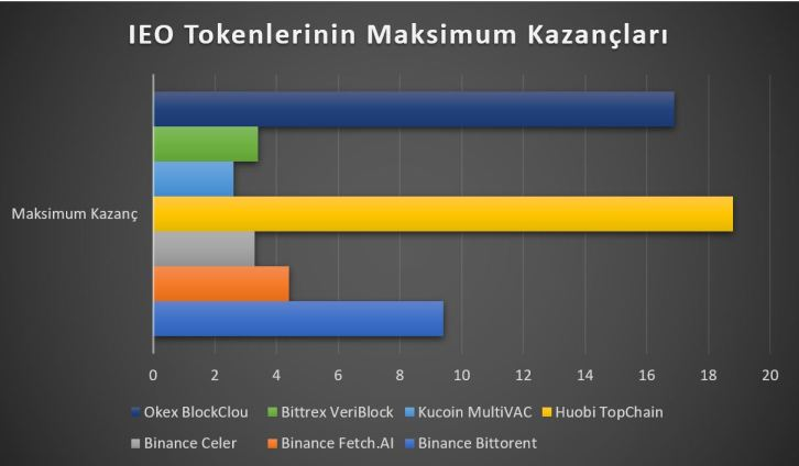 IEO Tokenlerin Maksimum Kazançları