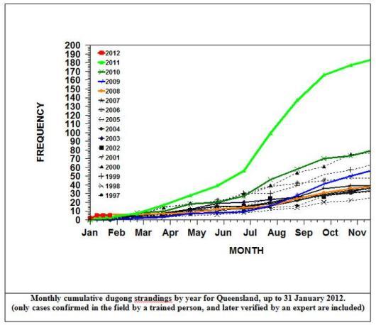 Queensland Dugong Strandings to 2012