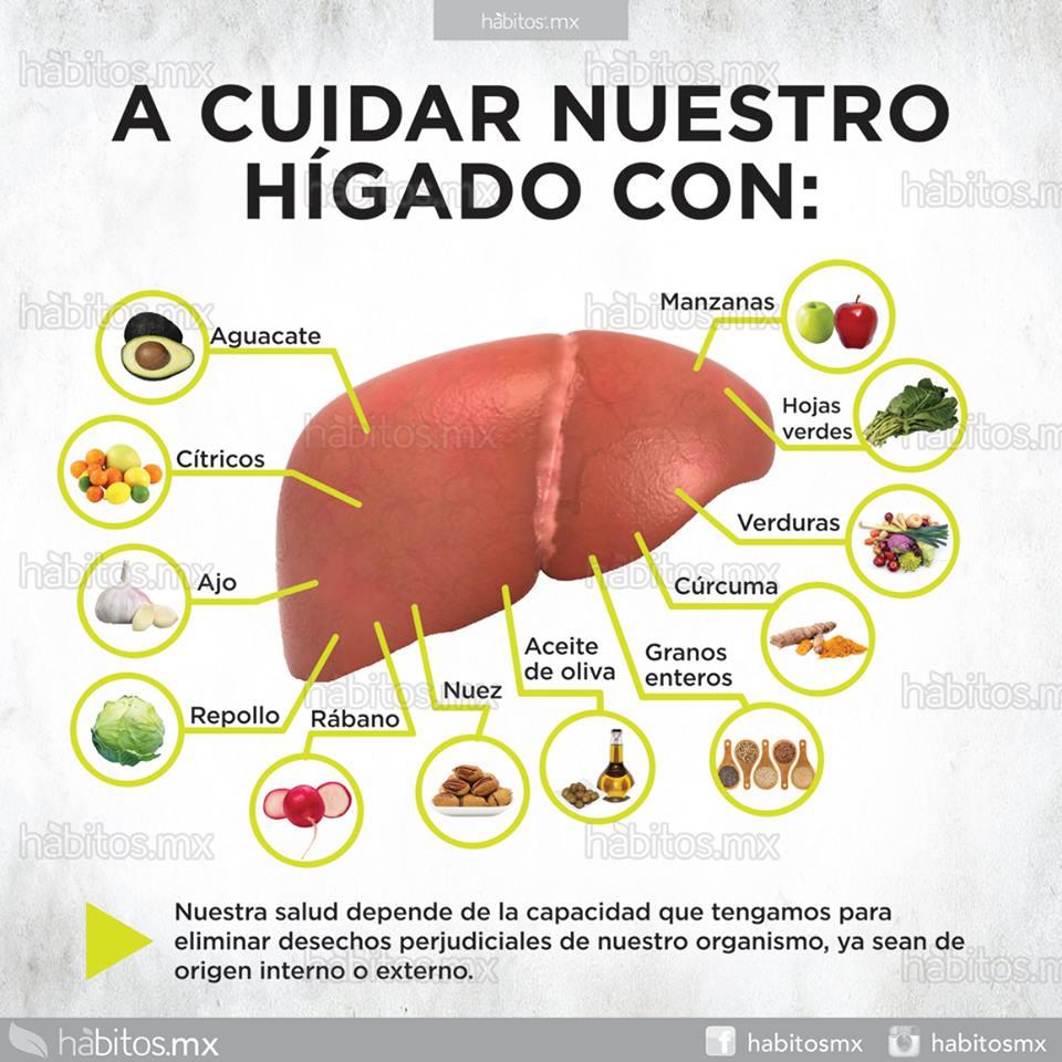 A cuidar nuestro hígado – Hábitos Health Coaching