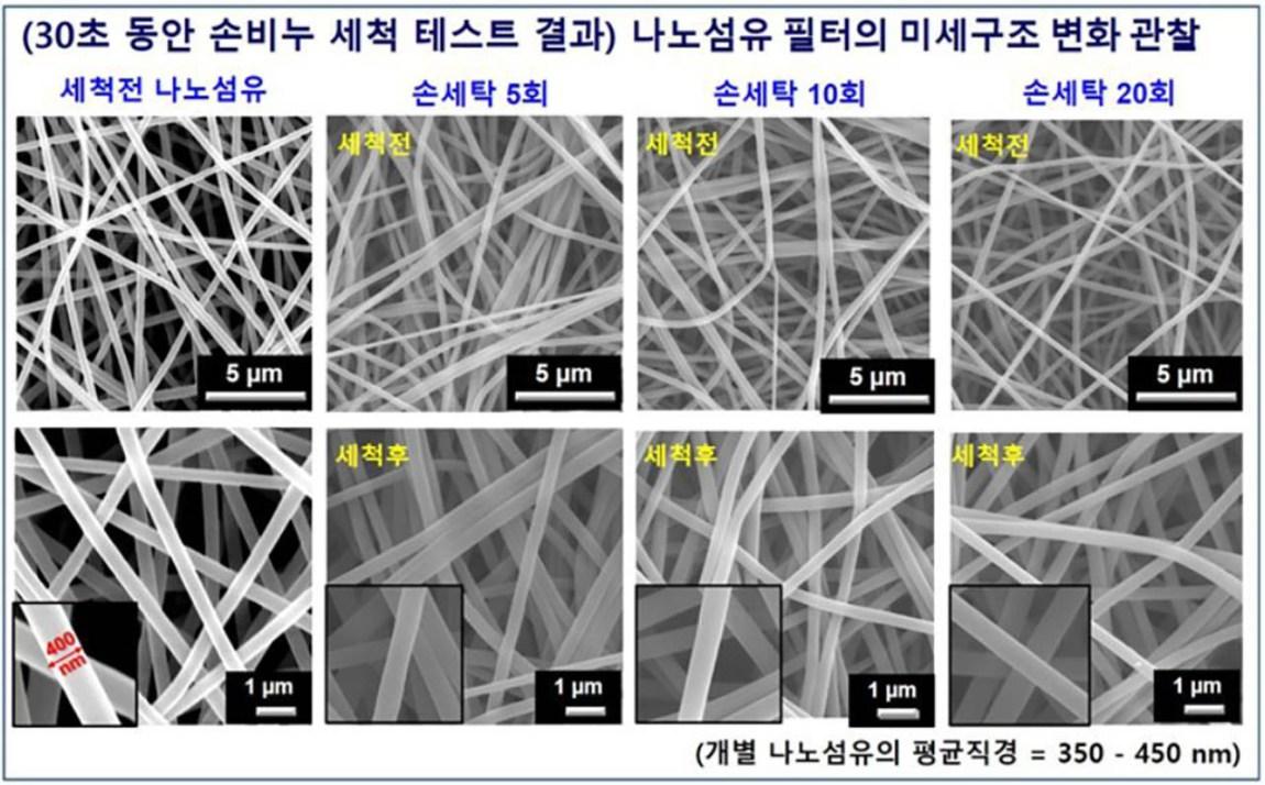 Korean scientists develop reusable face mask filter
