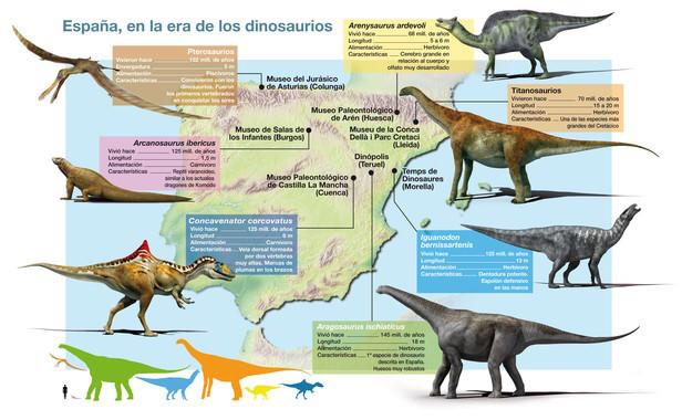 Recreación de algunas de las principales especies de dinosaurios, reptiles voladores y lagartos que vivieron en España durante el Cretácico o el Jurásico; junto al museo donde se pueden encontrar algunos de sus restos / José Antonio Peñas / Sinc
