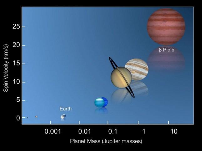 Existe una relación entre la masa de los planetas y su velocidad de rotación, y que cuando más masivos son estos, tienen mayores velocidades de rotación. ESO/I. Snellen (Leiden University).