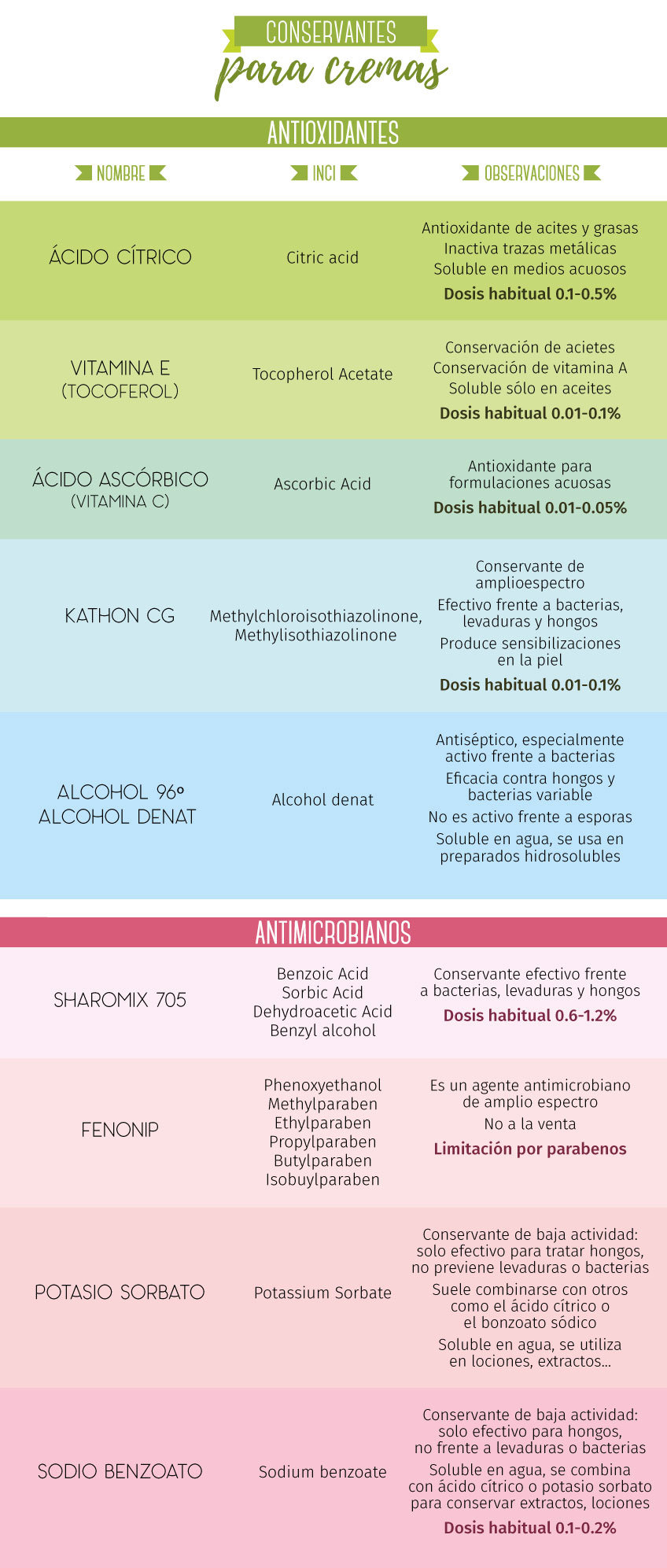 Tabla de conservantes para hacer Cremas Caseras según Gran Velada.