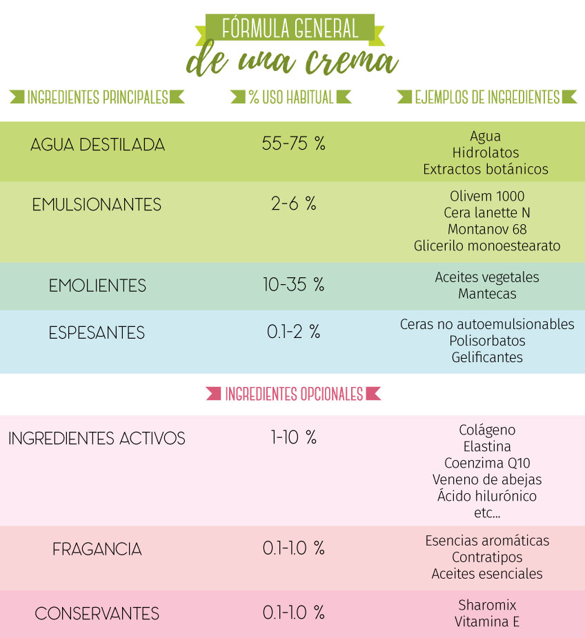 Fórmula general de una Crema casera según Gran Velada.