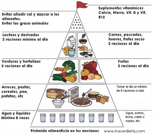 Dieta disociada se rosquillas con leche