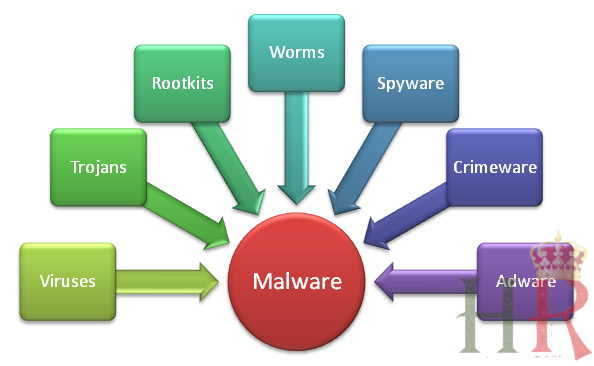 Malwares - An Introduction & A Brief Guide To Safety Precautions