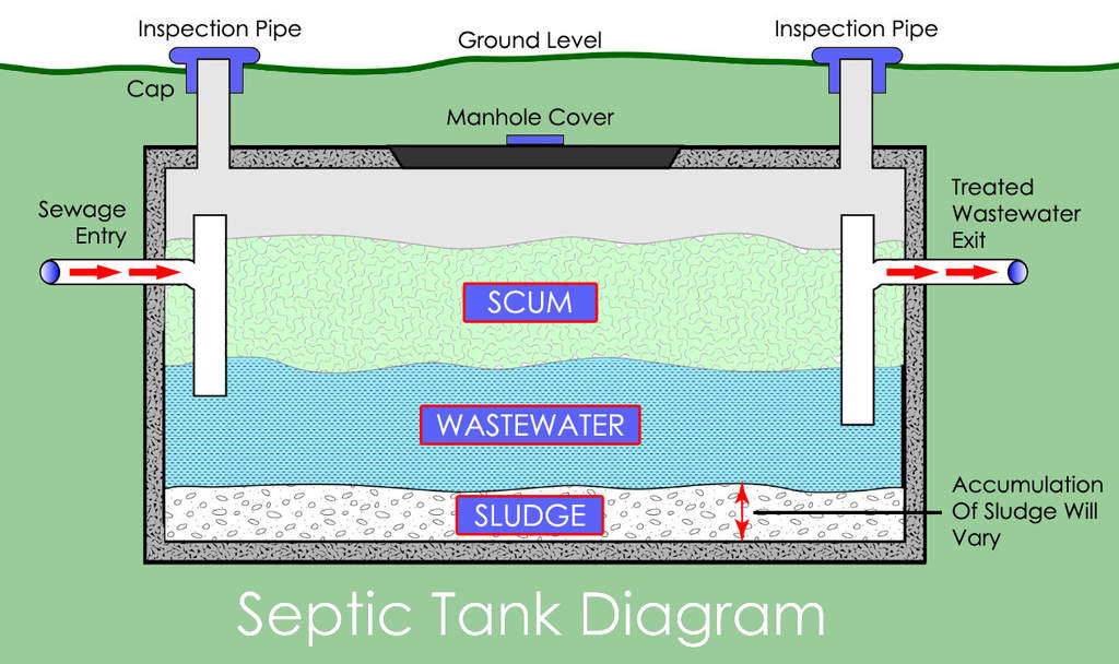 Septic Inspector Recommendations  Hackettstown NJ