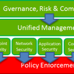 Top Security Challenges for 2011: Check Point's Perspective