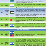 Middle East Cyber War Timeline (Part IV)