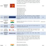 Timeline Of Cyber War Between Bangladesh and India