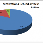 June 2012 Cyber Attacks Statistics (Part I)