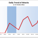 1-15 October 2012 Cyber Attack Statistics