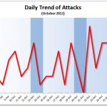 October 2012 Cyber Attacks Statistics