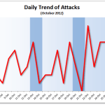 October 2012 Cyber Attacks Statistics