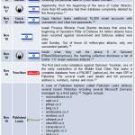 Timeline of Opisrael