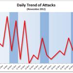 November 2012 Cyber Attacks Statistics