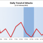 1-15 February 2013 Cyber Attacks Statistics