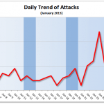 January 2013 Cyber Attacks Statistics