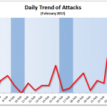 February 2013 Cyber Attacks Statistics