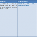 2013 Cyber Attacks Master Index