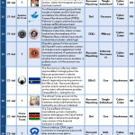 1-15 September 2013 Cyber Attacks Timeline