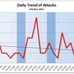 October 2013 Cyber Attacks Statistics