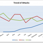 2013 Cyber Attacks Statistics (Summary)